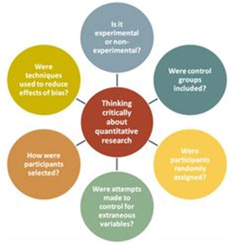 Explain the basic components of a research proposal Major